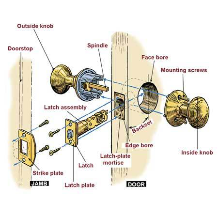 Diagram of a doorknob