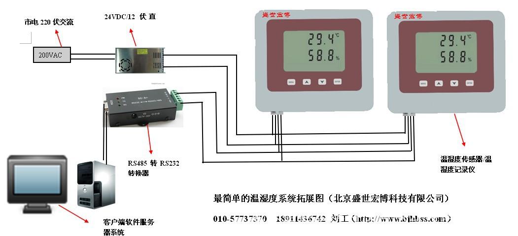 最简单的温湿度系统布点图