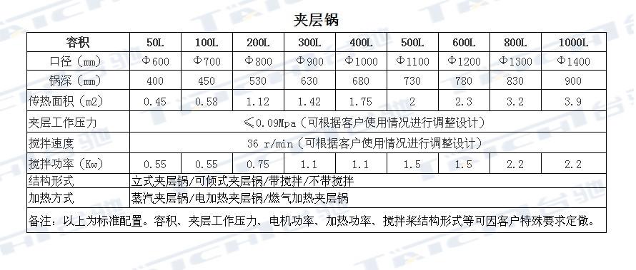 夹层锅技术参数_副本